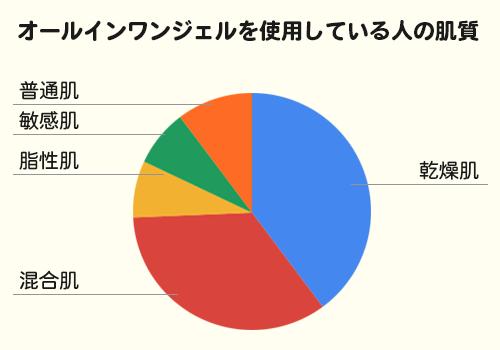 オールインワンジェル肌質別グラフ
