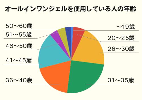オールインワンジェル年齢別グラフ