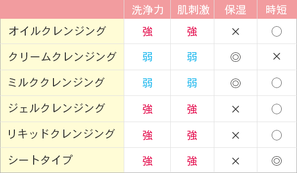 クレンジングの種類比較表